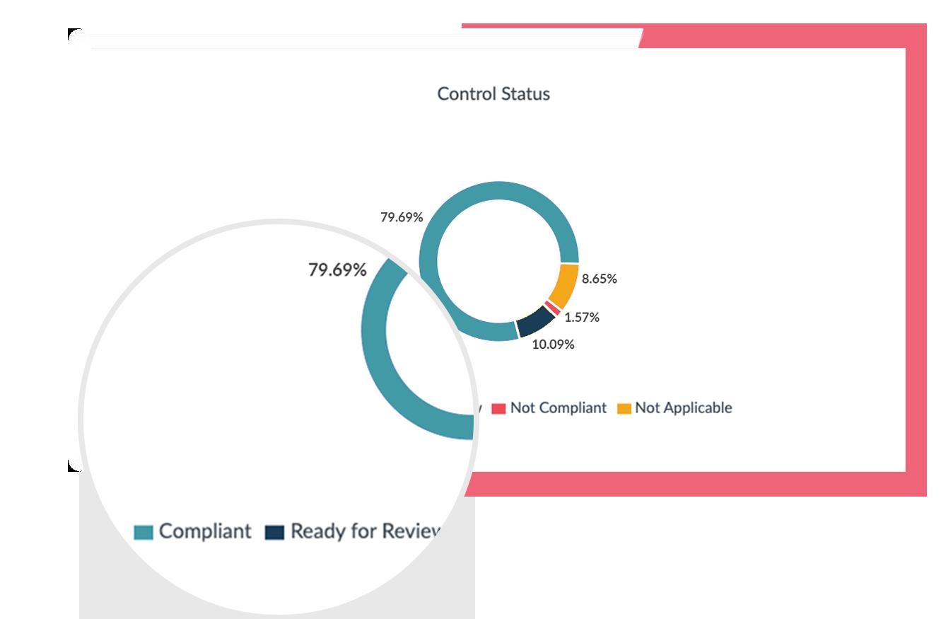 Compliance sample report